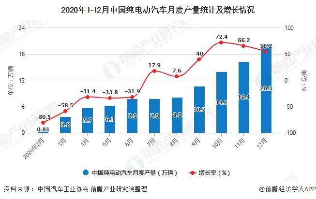 2020年1-12月中国纯电动汽车月度产量统计及增长情况
