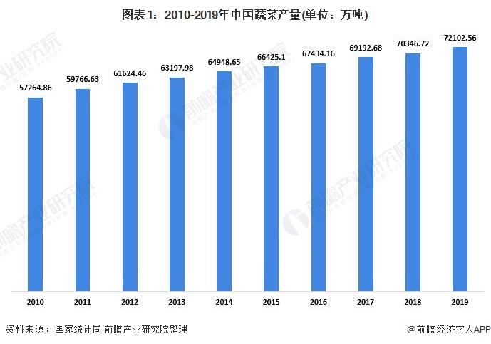 图表1:2010-2019年中国蔬菜产量(单位:万吨)