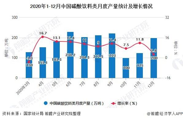 2020年1-12月中国碳酸饮料类月度产量统计及增长情况