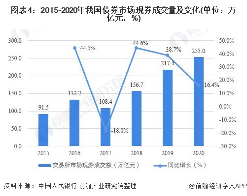 图表4:2015-2020年我国债券市场现券成交量及变化(单位:万亿元,%)