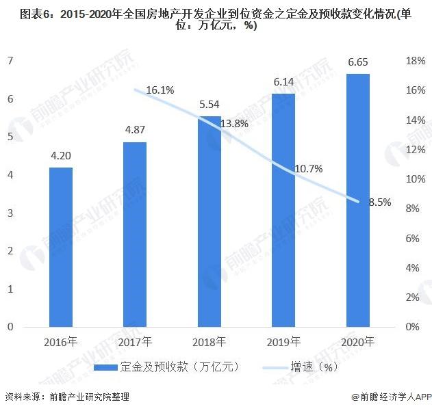 图表6:2015-2020年全国房地产开发企业到位资金之定金及预收款变化情况(单位:万亿元,%)