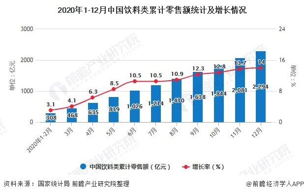 2020年1-12月中国饮料类累计零售额统计及增长情况