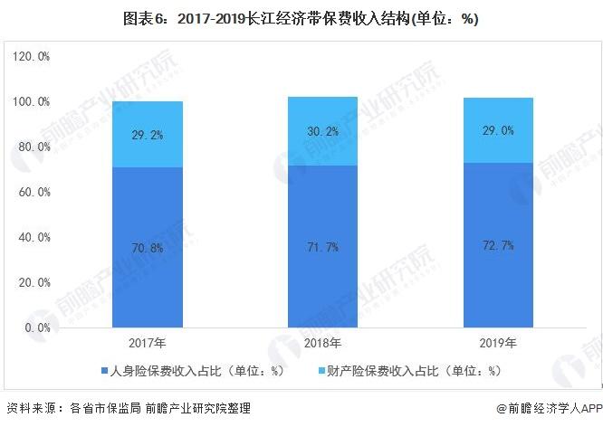 图表6:2017-2019长江经济带保费收入结构(单位:%)
