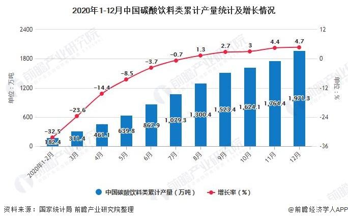 2020年1-12月中国碳酸饮料类累计产量统计及增长情况