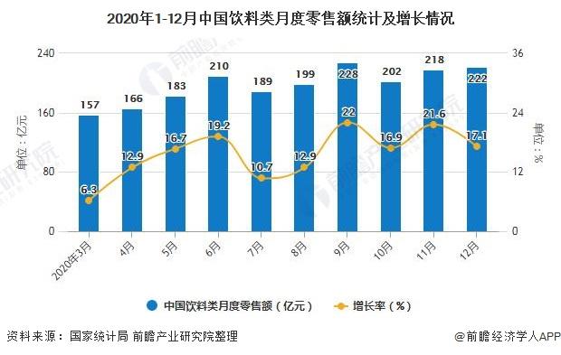 2020年1-12月中国饮料类月度零售额统计及增长情况