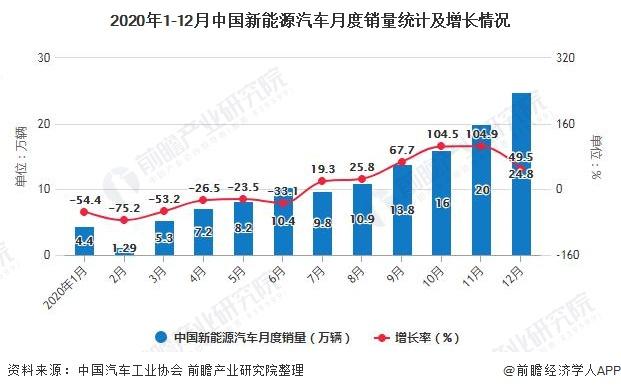 2020年1-12月中国新能源汽车月度销量统计及增长情况