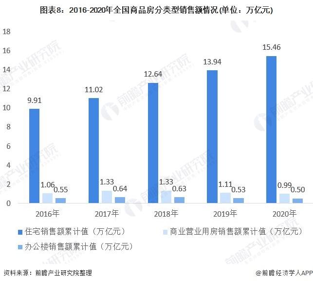 图表8:2016-2020年全国商品房分类型销售额情况(单位:万亿元)