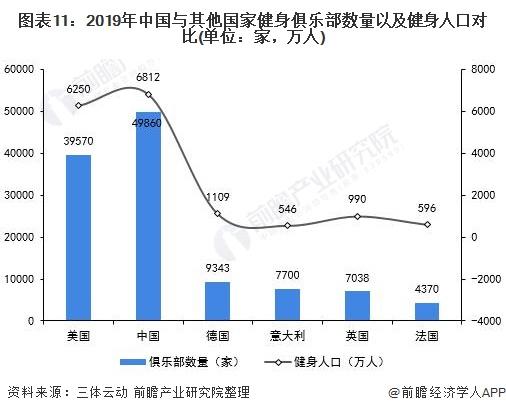 图表11:2019年中国与其他国家健身俱乐部数量以及健身人口对比(单位:家,万人)