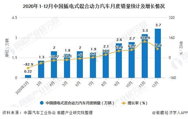2020年1-12月中国插电式混合动力汽车月度销量统计及增长情况