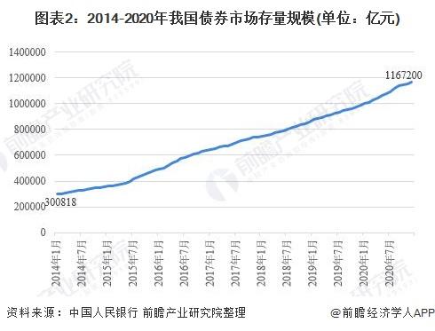 图表2:2014-2020年我国债券市场存量规模(单位:亿元)