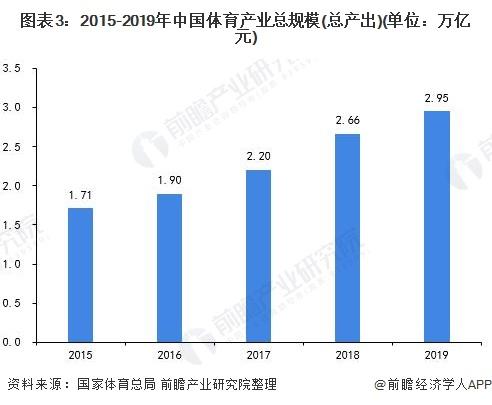 图表3:2015-2019年中国体育产业总规模(总产出)(单位:万亿元)