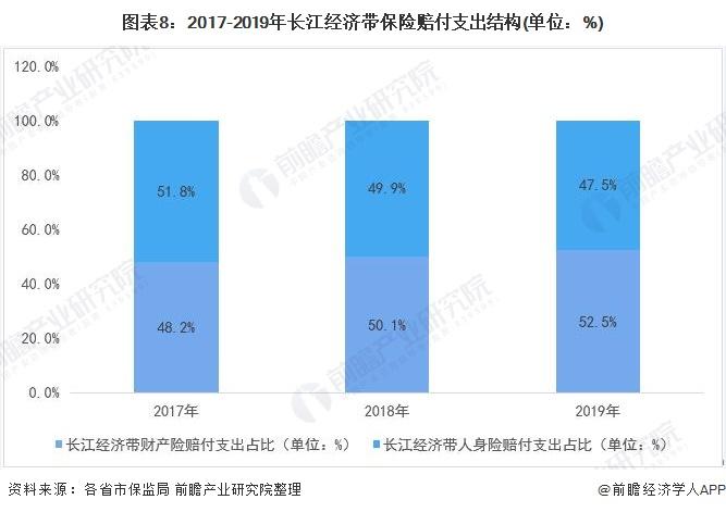 图表8:2017-2019年长江经济带保险赔付支出结构(单位:%)