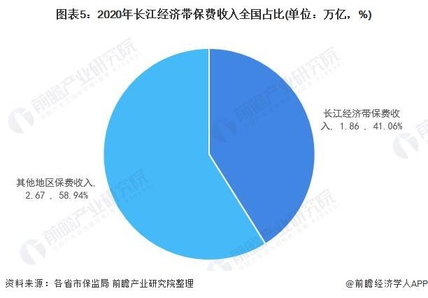 图表5:2020年长江经济带保费收入全国占比(单位:万亿,%)