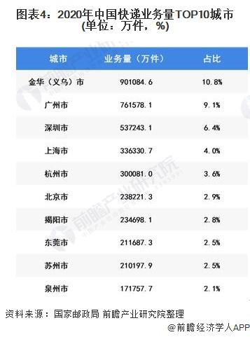 图表4:2020年中国快递业务量TOP10城市(单位:万件,%)