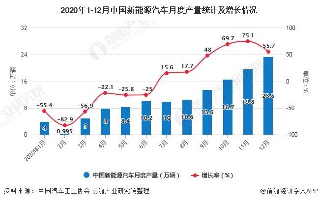 2020年1-12月中国新能源汽车月度产量统计及增长情况