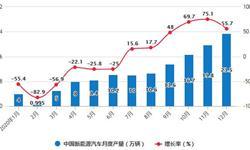 2020年全年中国<em>新能源</em><em>汽车</em>行业产销现状分析 累计<em>产销量</em>均超136万辆