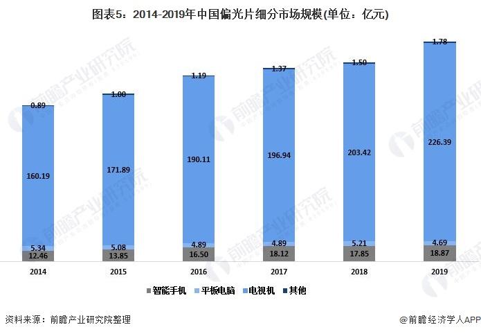 图表5:2014-2019年中国偏光片细分市场规模(单位:亿元)