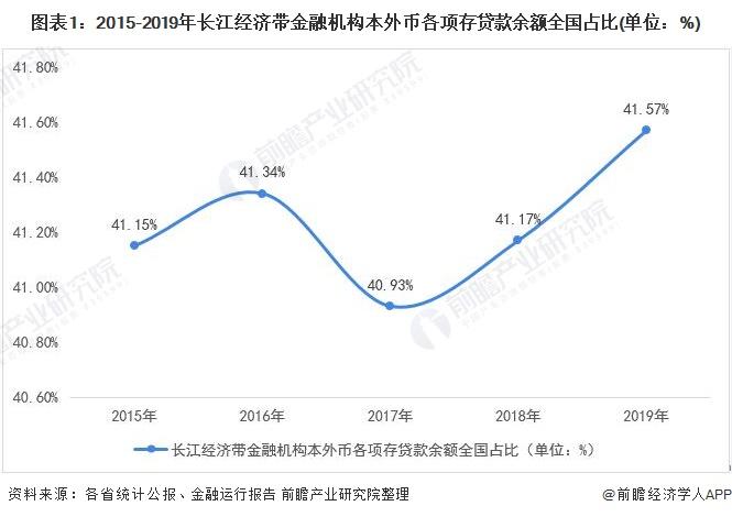 图表1:2015-2019年长江经济带金融机构本外币各项存贷款余额全国占比(单位:%)