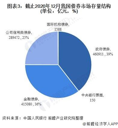 图表3:截止2020年12月我国债券市场存量结构(单位:亿元,%)
