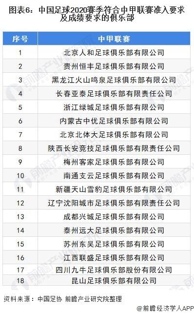 图表6:中国足球2020赛季符合中甲联赛准入要求及成绩要求的俱乐部