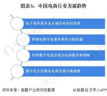 图表5:中国电商行业发展趋势