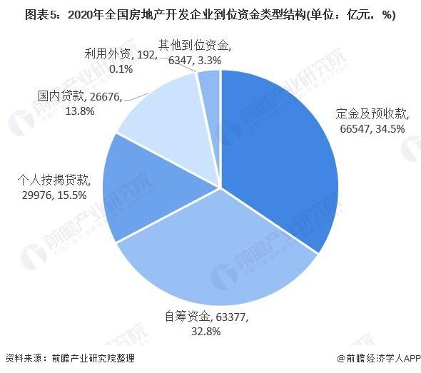 图表5:2020年全国房地产开发企业到位资金类型结构(单位:亿元,%)