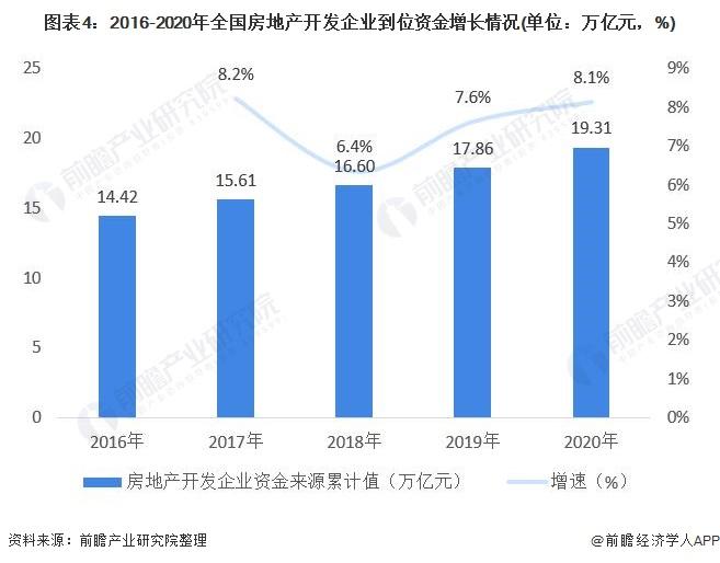 图表4:2016-2020年全国房地产开发企业到位资金增长情况(单位:万亿元,%)