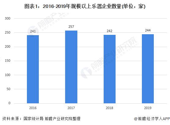 图表1:2016-2019年规模以上乐器企业数量(单位:家)