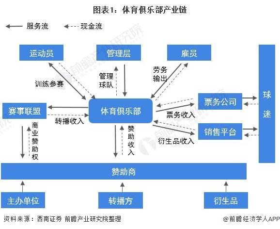 图表1:体育俱乐部产业链