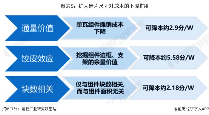图表5:扩大硅片尺寸对成本的下降作用