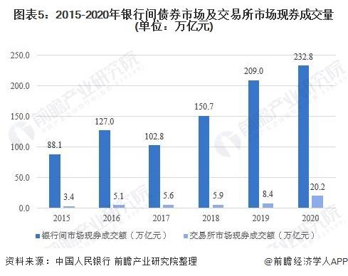 图表5:2015-2020年银行间债券市场及交易所市场现券成交量(单位:万亿元)