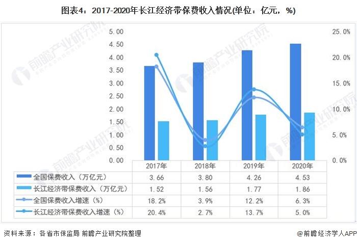 图表4:2017-2020年长江经济带保费收入情况(单位:亿元,%)