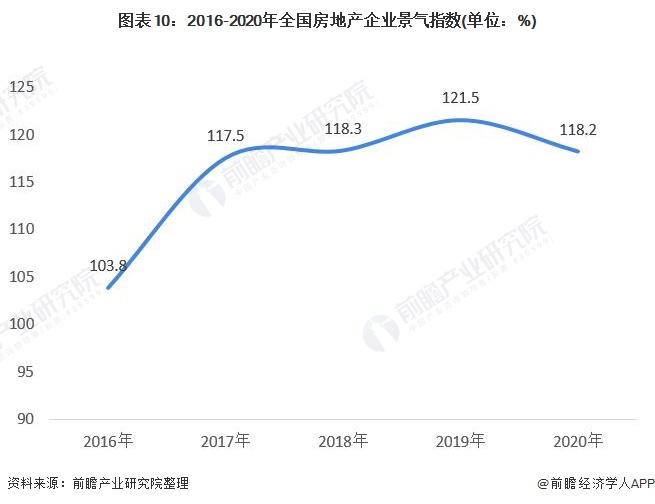 图表10:2016-2020年全国房地产企业景气指数(单位:%)