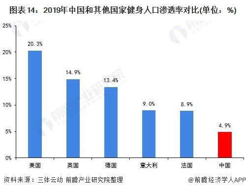 图表14:2019年中国和其他国家健身人口渗透率对比(单位:%)
