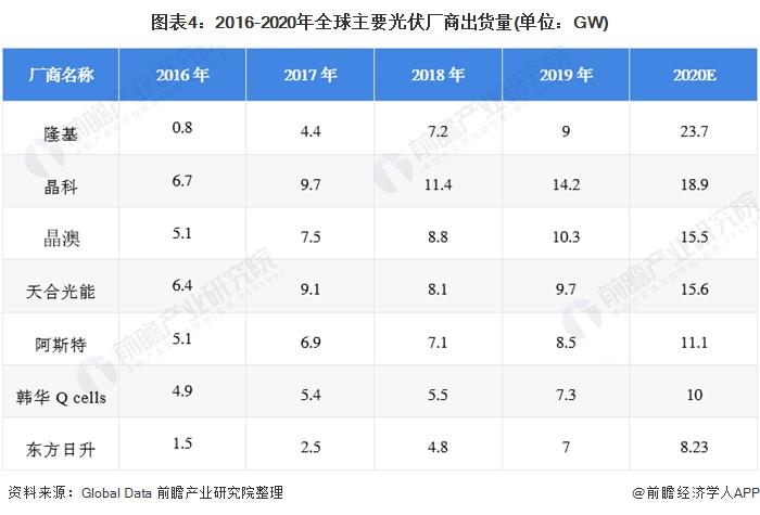 图表4:2016-2020年全球主要光伏厂商出货量(单位:GW)