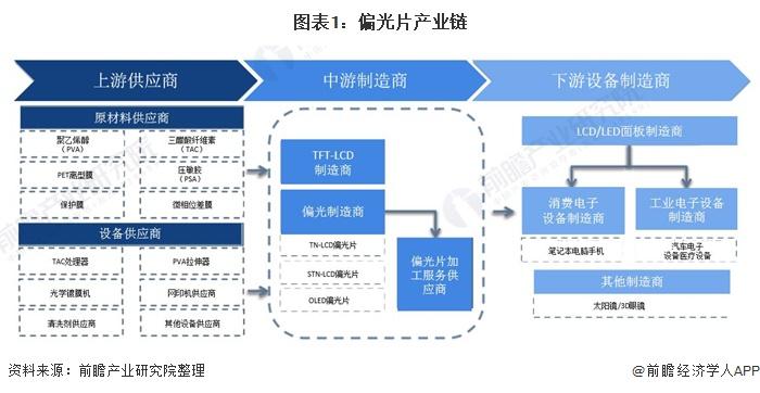 图表1:偏光片产业链