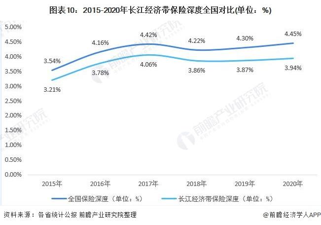 图表10:2015-2020年长江经济带保险深度全国对比(单位:%)