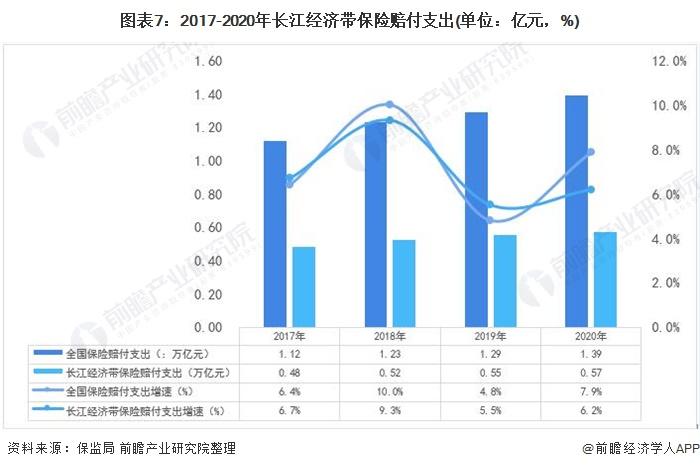 图表7:2017-2020年长江经济带保险赔付支出(单位:亿元,%)