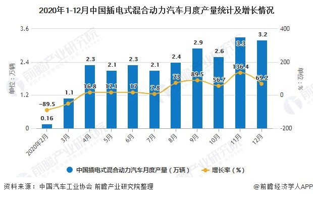 2020年1-12月中国插电式混合动力汽车月度产量统计及增长情况