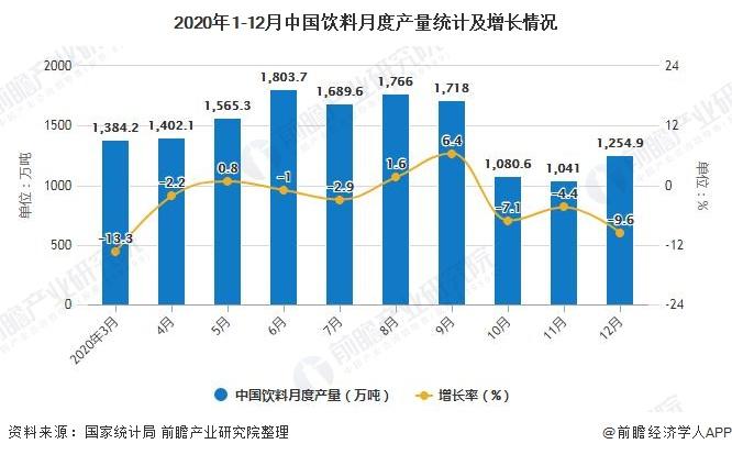 2020年1-12月中国饮料月度产量统计及增长情况