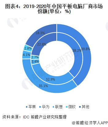 图表4:2019-2020年中国平板电脑厂商市场份额(单位:%)