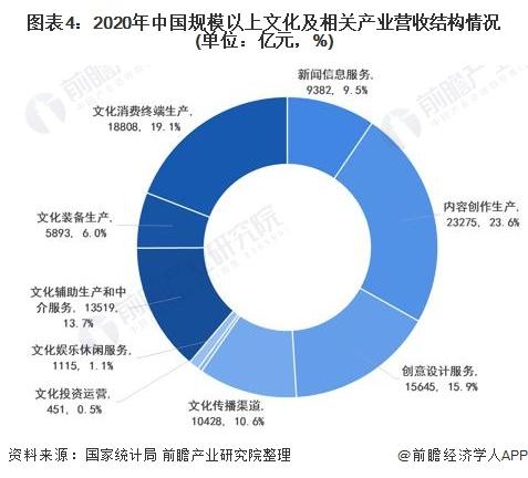 图表4:2020年中国规模以上文化及相关产业营收结构情况(单位:亿元,%)