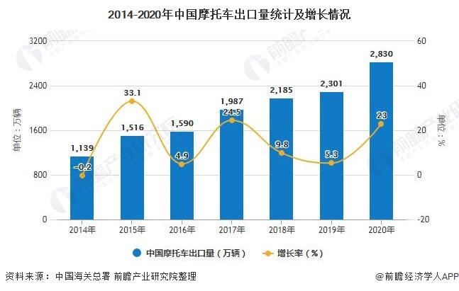 2014-2020年中国摩托车出口量统计及增长情况