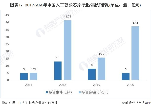 图表1:2017-2020年中国人工智能芯片行业投融资情况(单位:起,亿元)