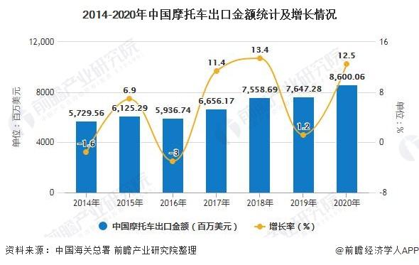 2014-2020年中国摩托车出口金额统计及增长情况
