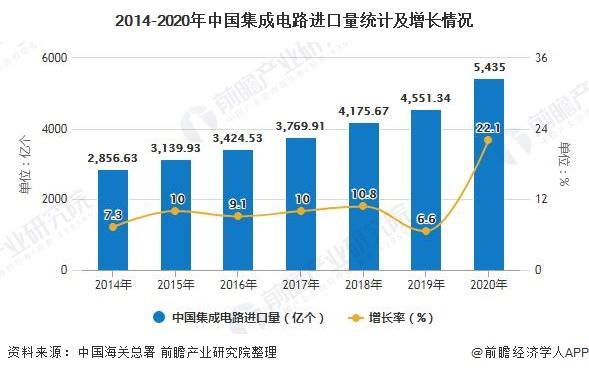 2014-2020年中国集成电路进口量统计及增长情况