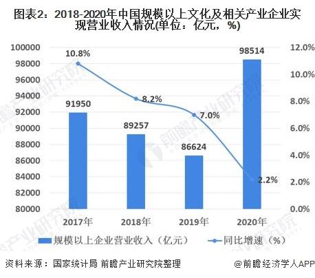 图表2:2018-2020年中国规模以上文化及相关产业企业实现营业收入情况(单位:亿元,%)