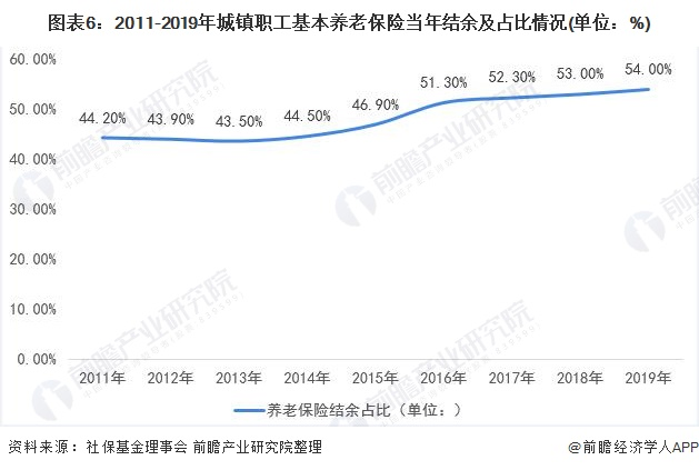 图表6:2011-2019年城镇职工基本养老保险当年结余及占比情况(单位:%)