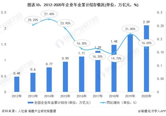 图表10:2012-2020年企业年金累计结存情况(单位:万亿元,%)
