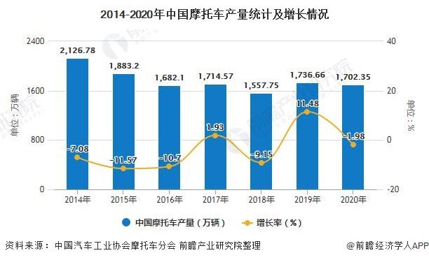 2014-2020年中国摩托车产量统计及增长情况